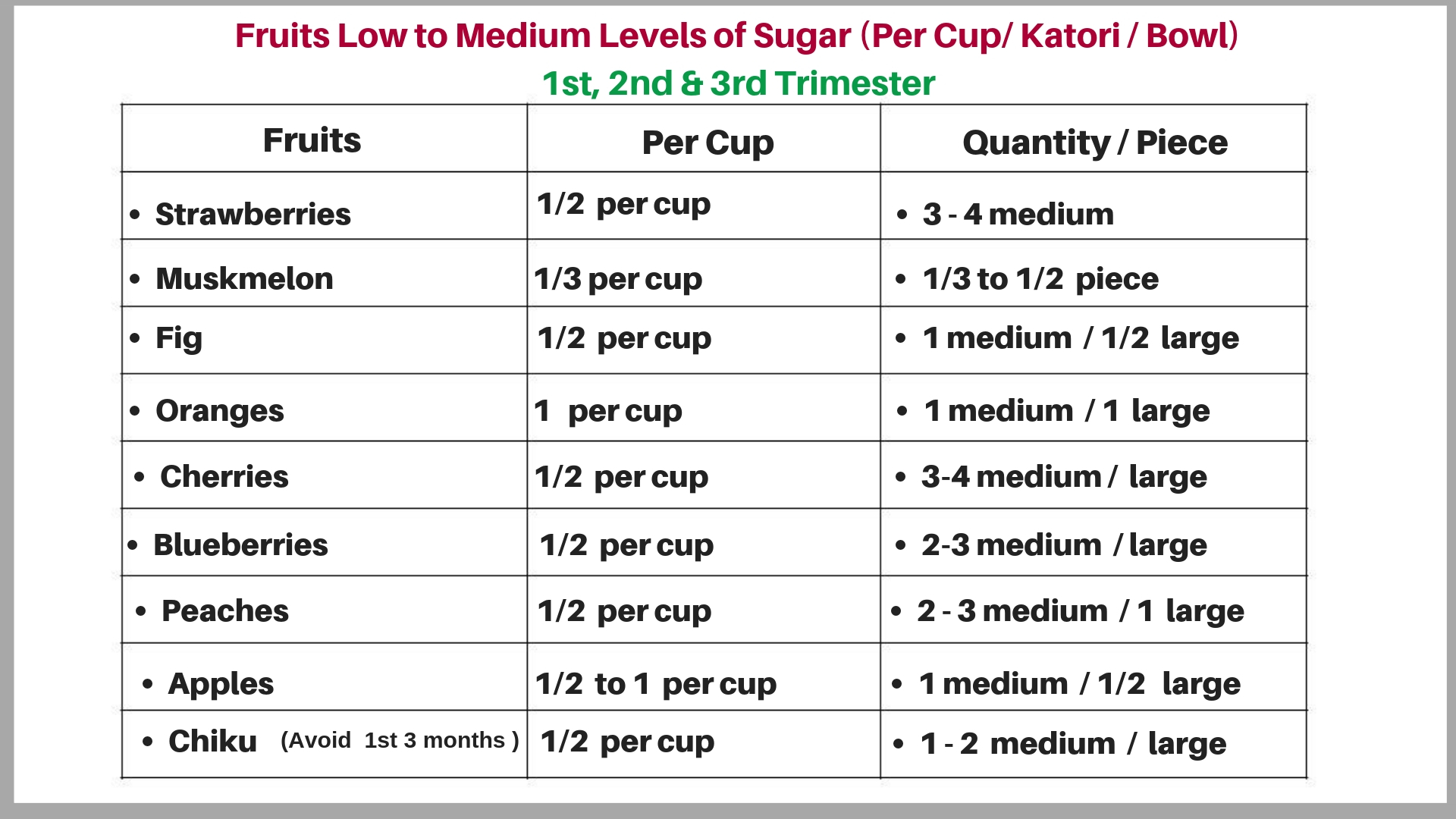 Fruits Low in Medium Levels of Sugar During Pregnancy By Shweta Sharma