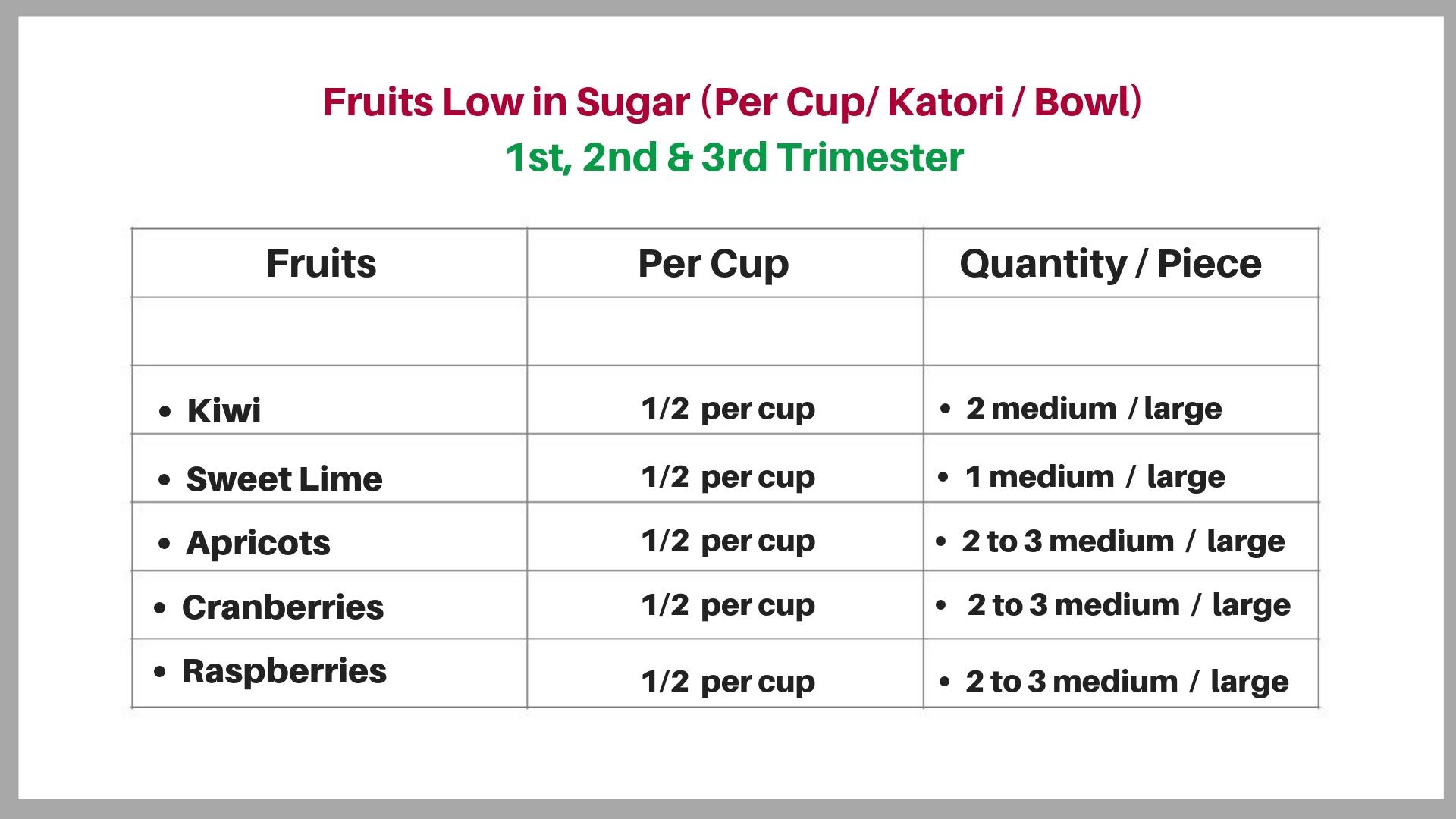 Fruits Low in Sugar During Pregnancyby Shweta Sharma
