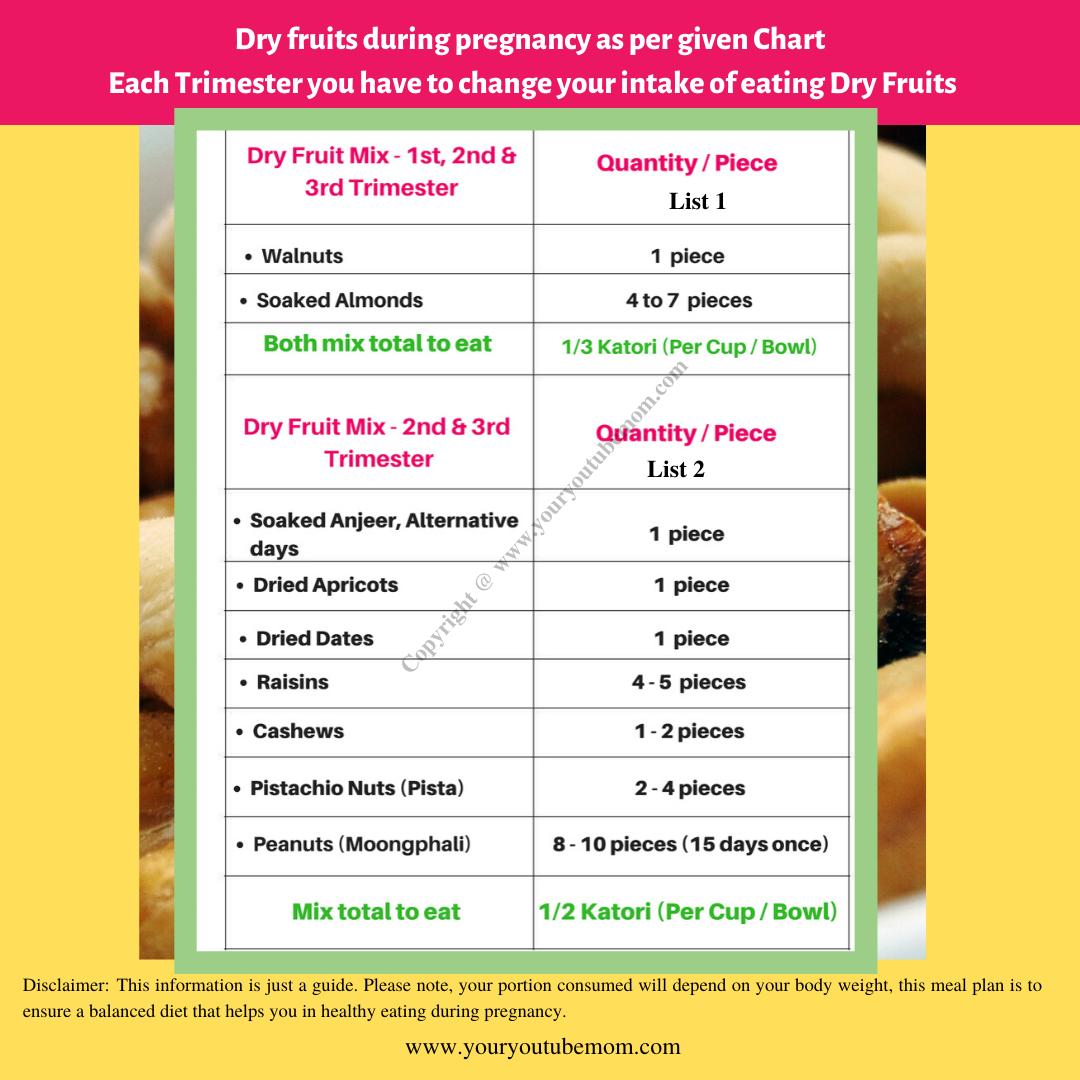 Dried Fruits During pregnancy List 1 By Shweta Sharma