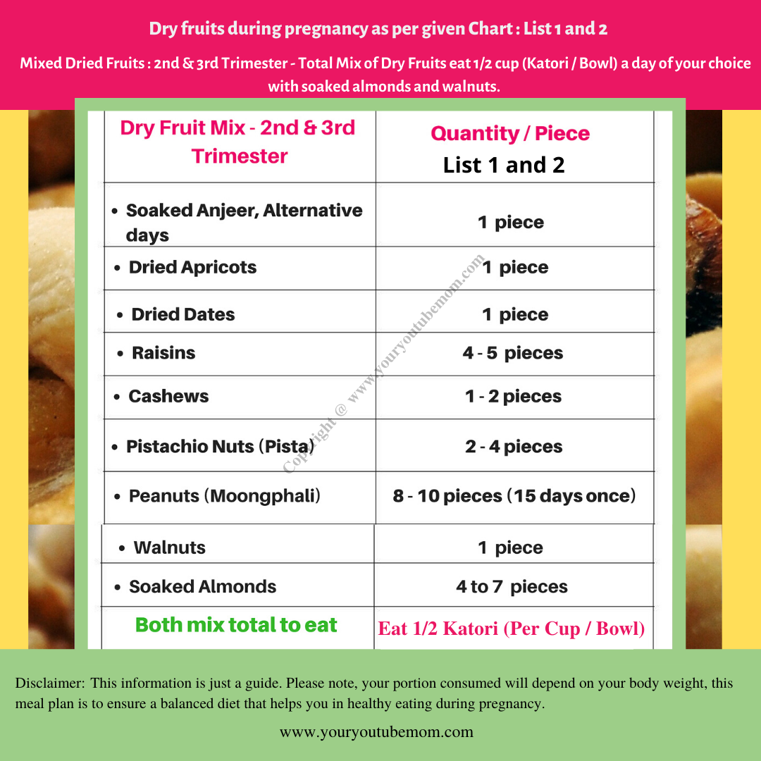 Dried Fruits During pregnancy List 1 & 2 By Shweta Sharma